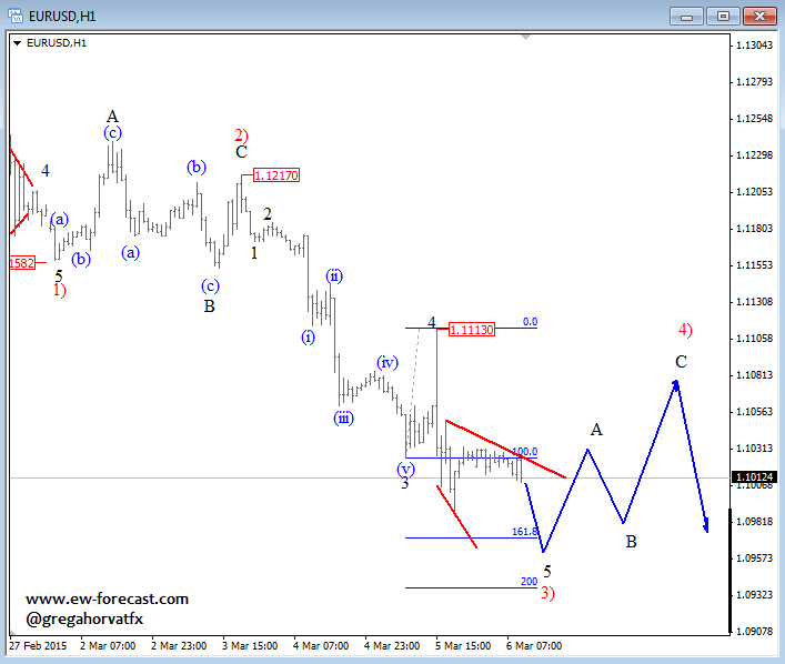 Intraday waves analysis trading forex system