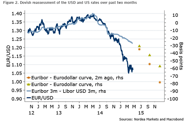 Dovish measurement of the USD and US rates over the past two months Spring 2015
