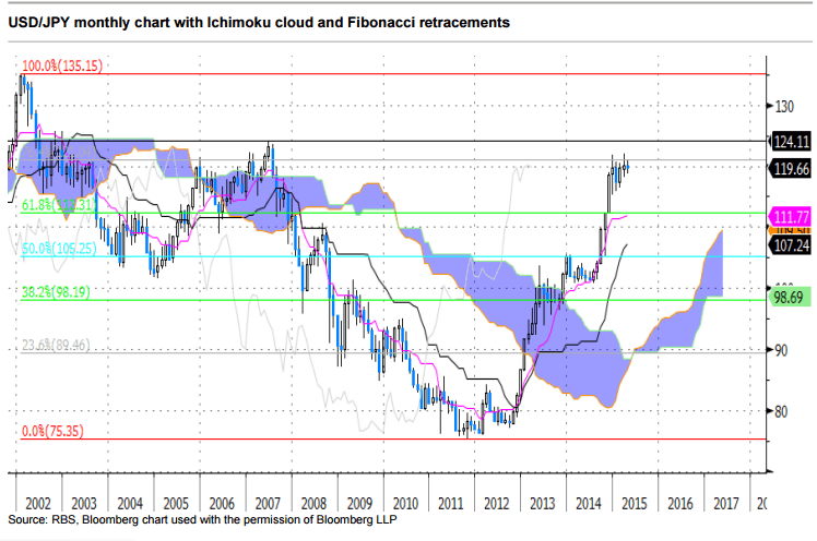 Ichimoku charts in forex trading