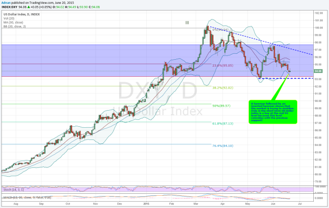 US $ index daily chart