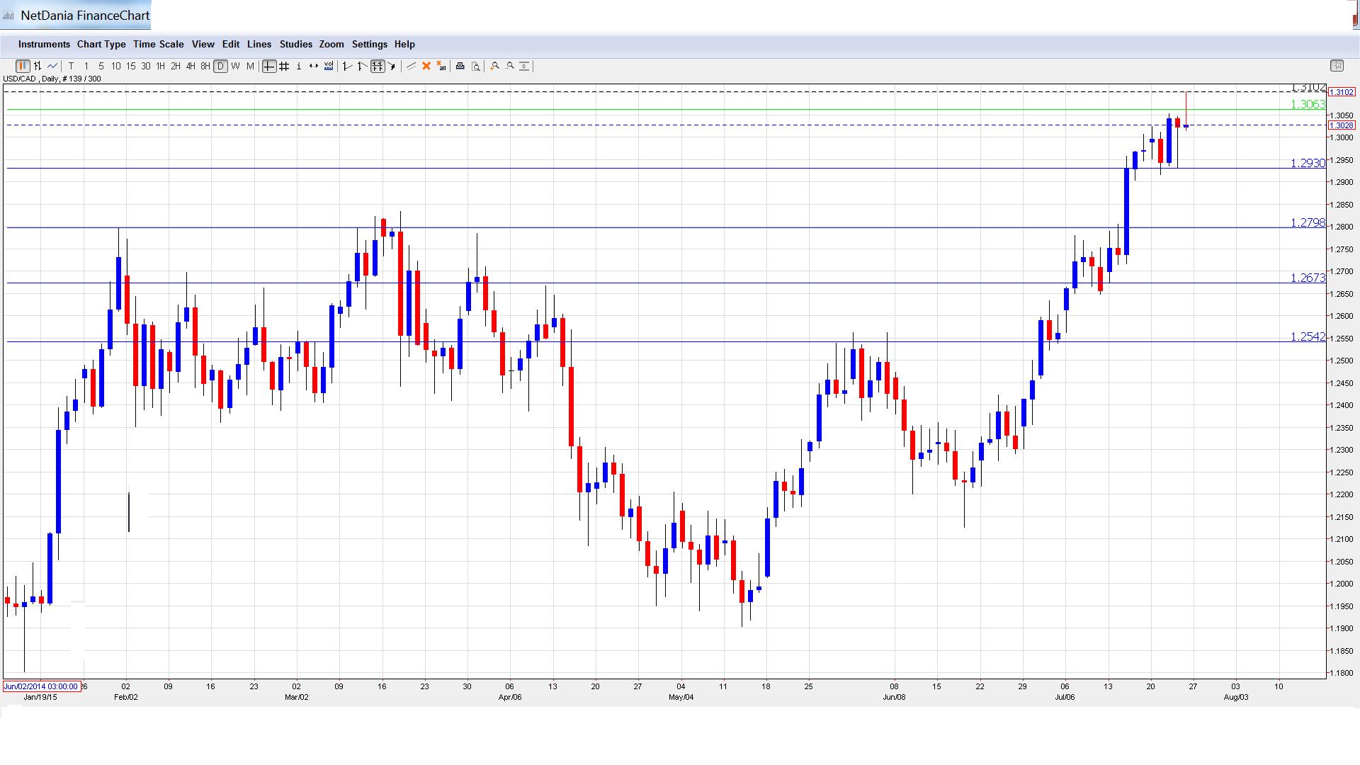 Canadian dollar forecast forex crunch