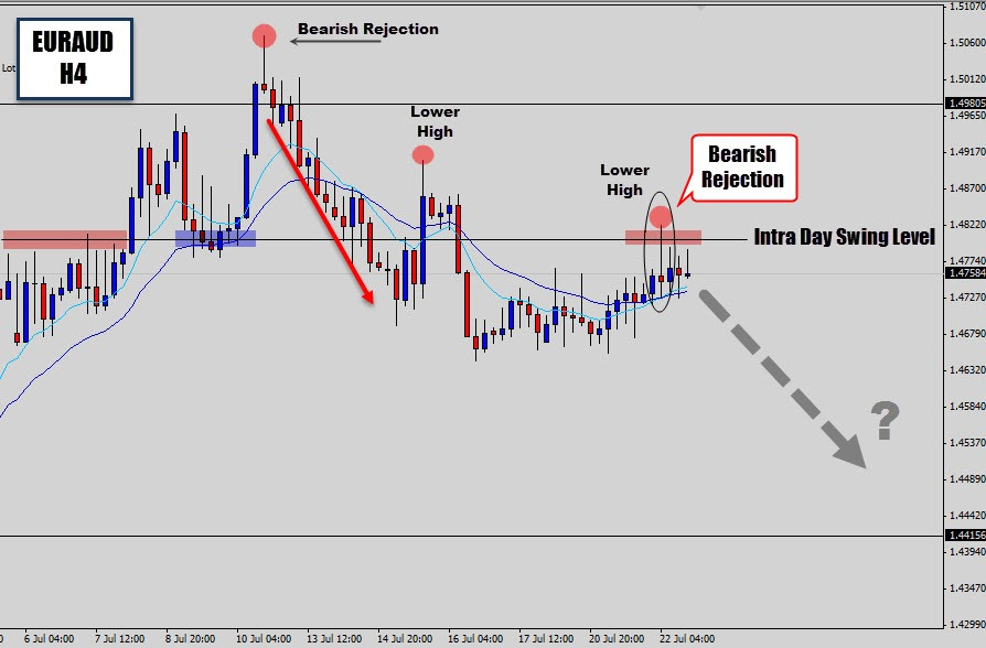 Swing trading forex price action courses