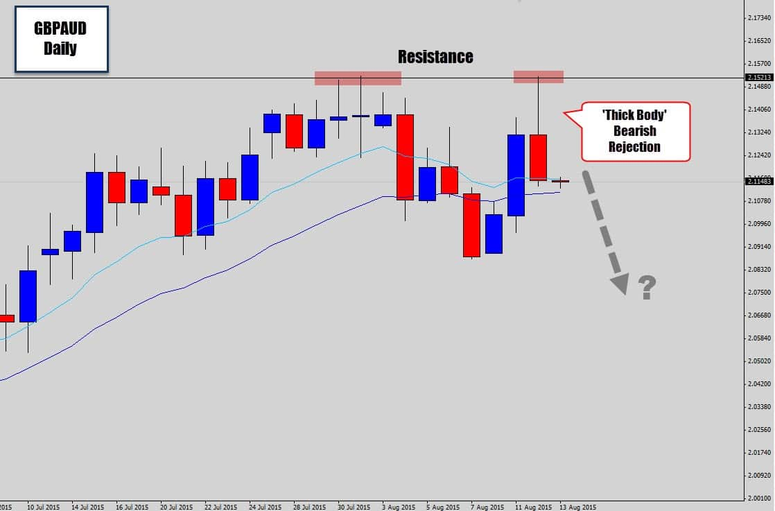 GBPAUD Sells off Resistance - Strong Bearish Rejection Candle | Forex Crunch