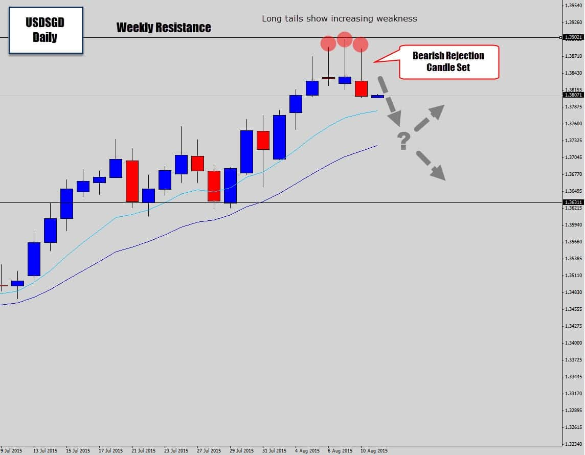 USDSGD Bearish Rejection Candles - Mean Reversion Likely | Forex Crunch