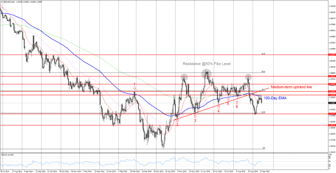 GBP/USD under Pressure below 100-Day EMA