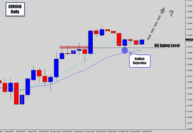 EURUSD 4 Hour Bullish Rejection Candle Swing Trade