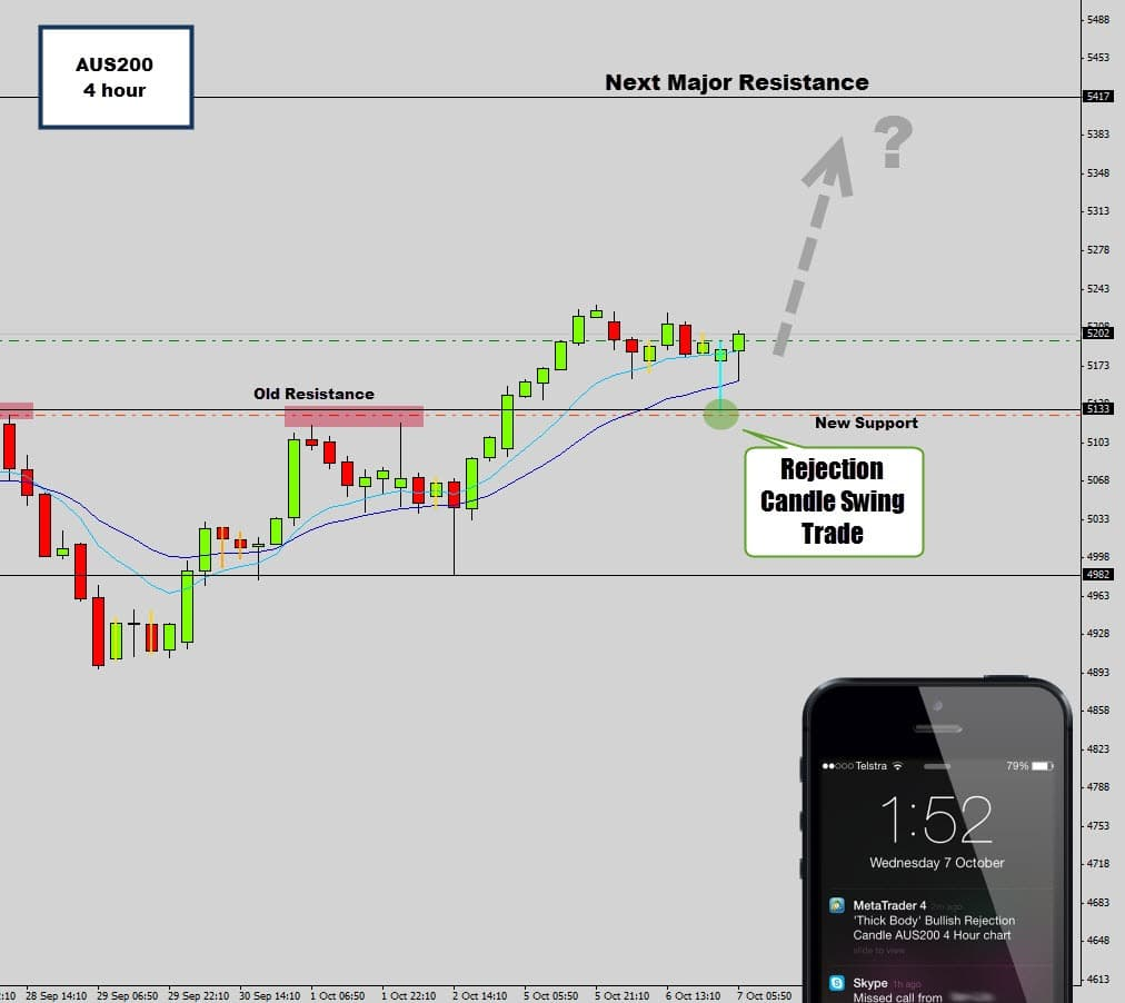 Forex rejection candle