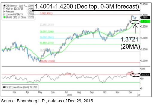 USDCAD 2016 forex forecast Canadian dollar