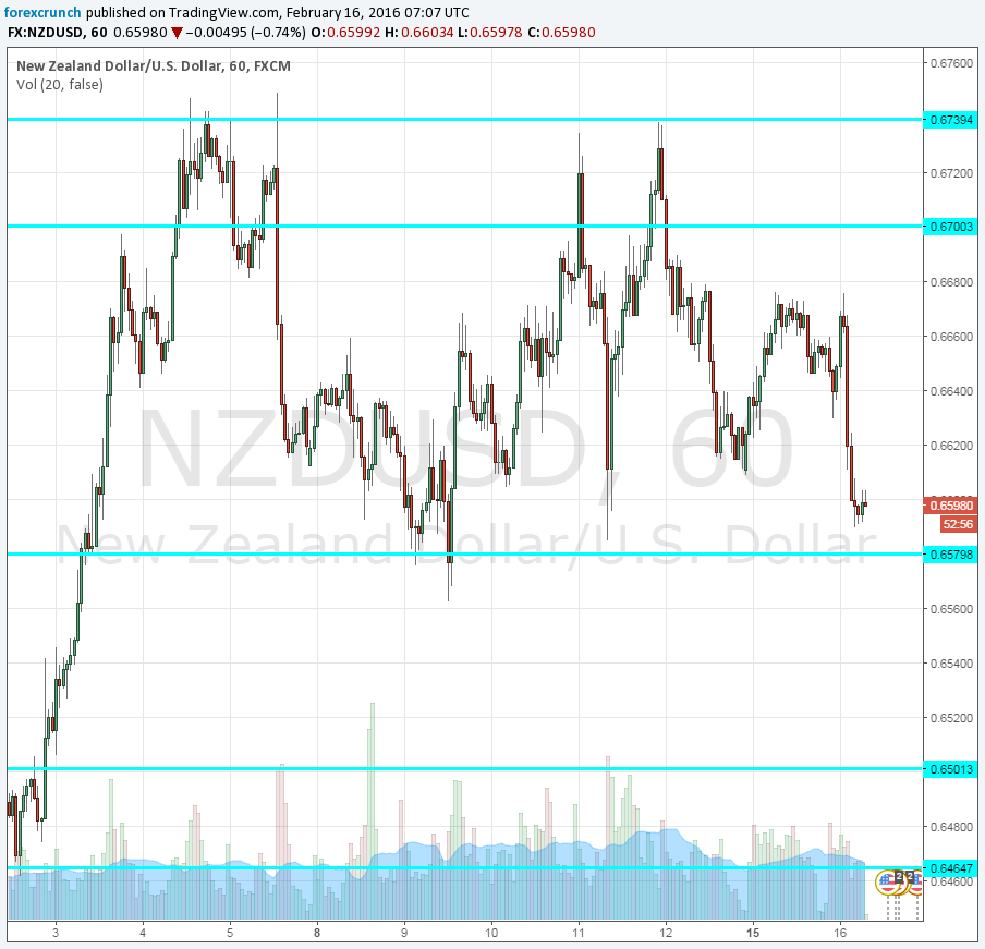 Nzd usd forex crunch