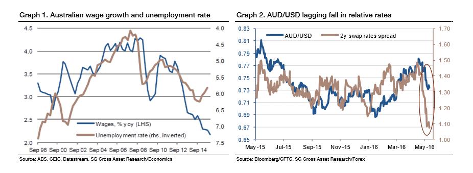Unemployment forex