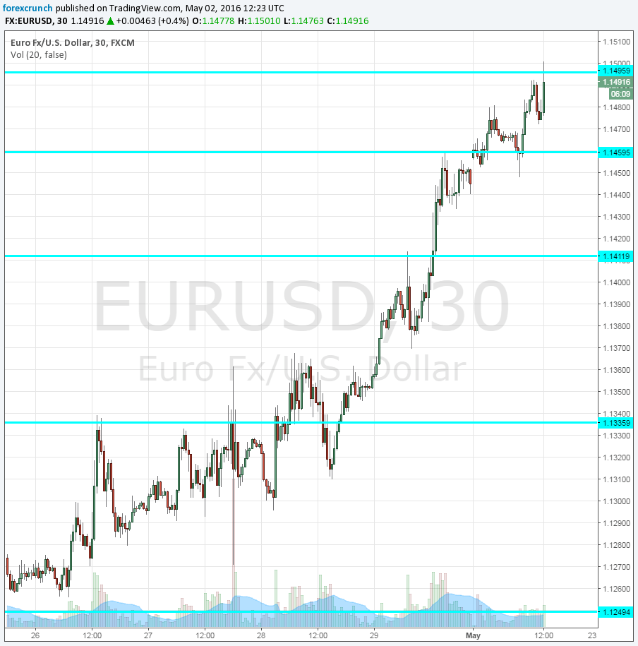 Forex usd eur rate
