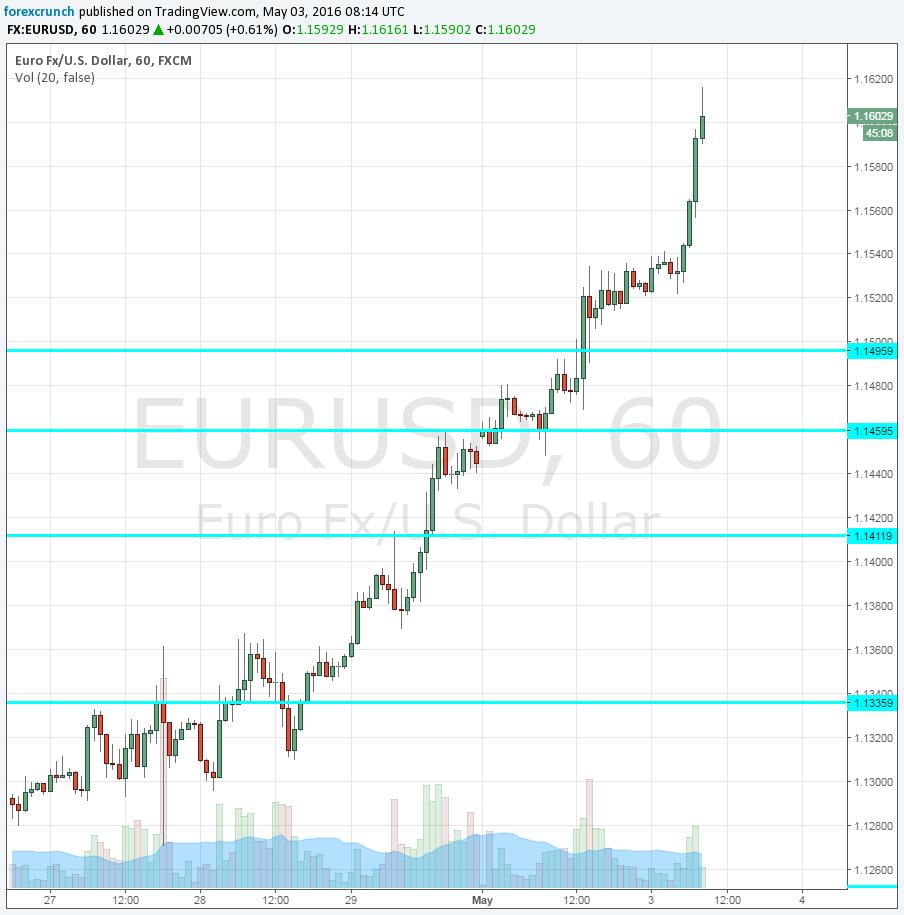 EUR USD Forex