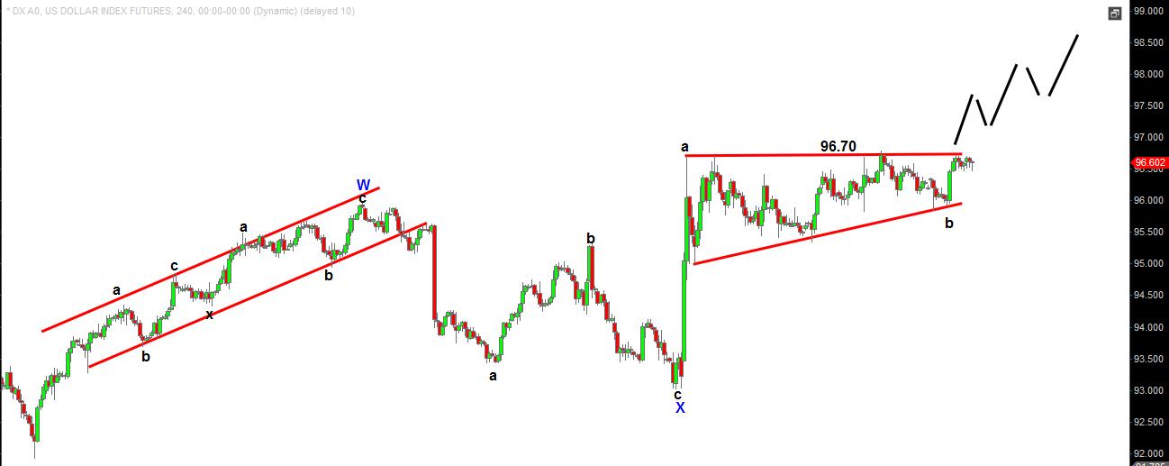 Dollar index 240 mins chart (1)