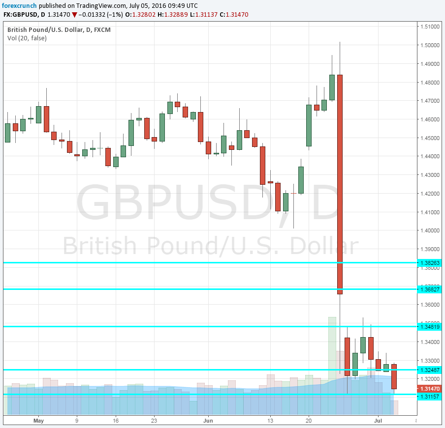 GBPUSD new low since 1985 on July 5 2016