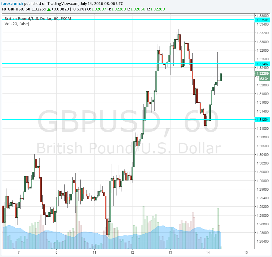 GBPUSD pricing out a cut ahead of BOE July 14 2016