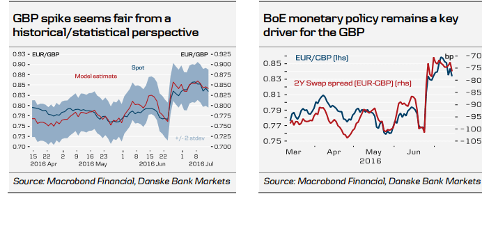GBPUSD spike seems fair BOE