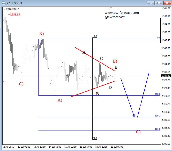 Gold forex analysis