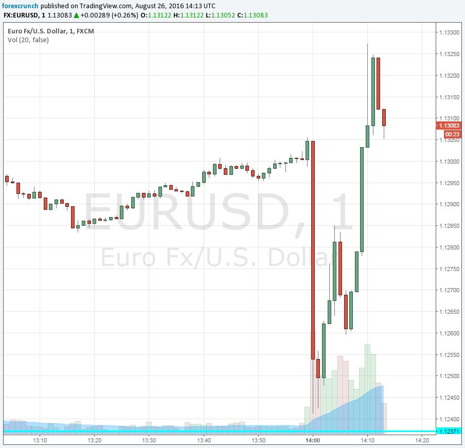 EURUSD August 26 2016 Yellen Jackson Hole wild reaction