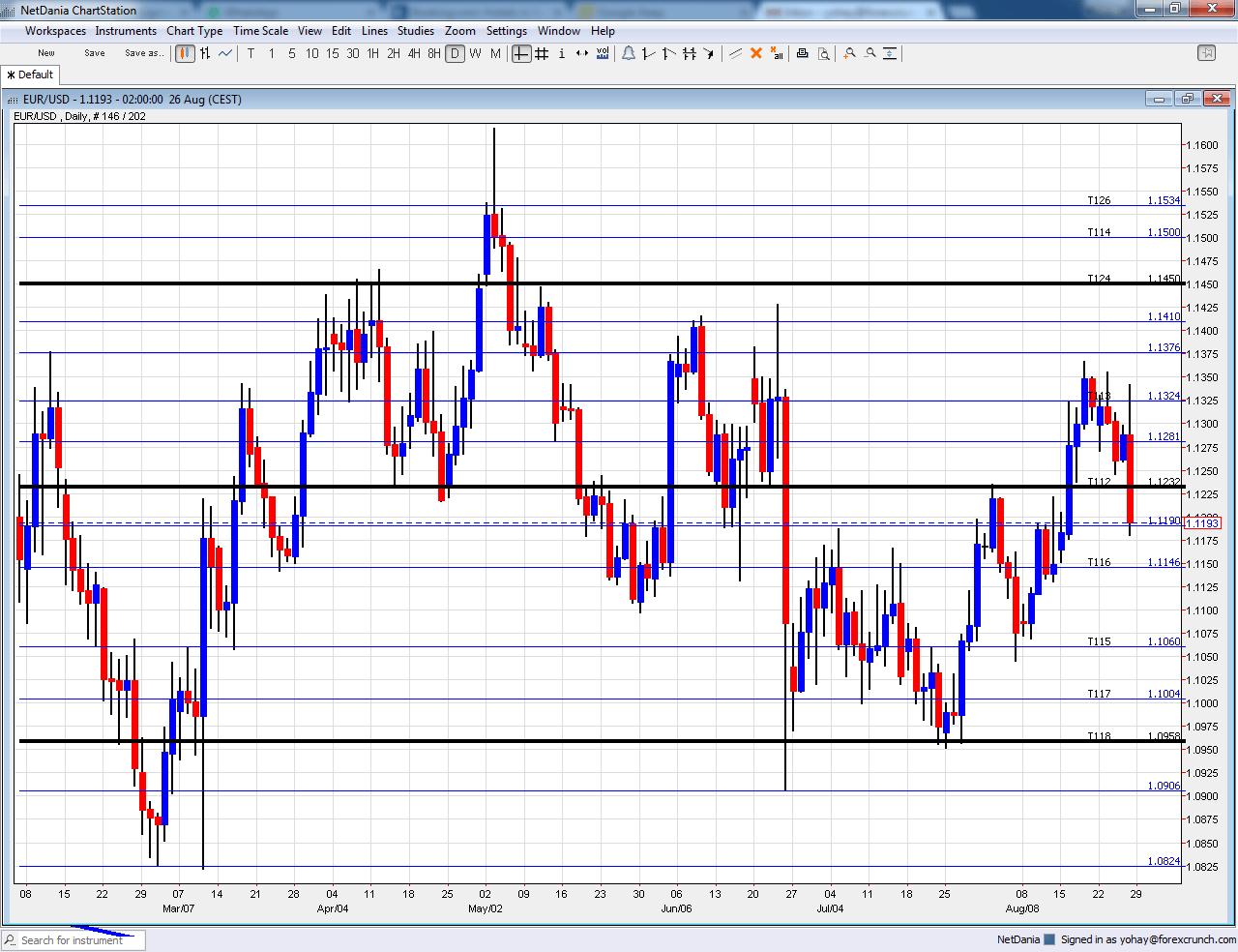 EURUSD September 2016 technical analysis chart down