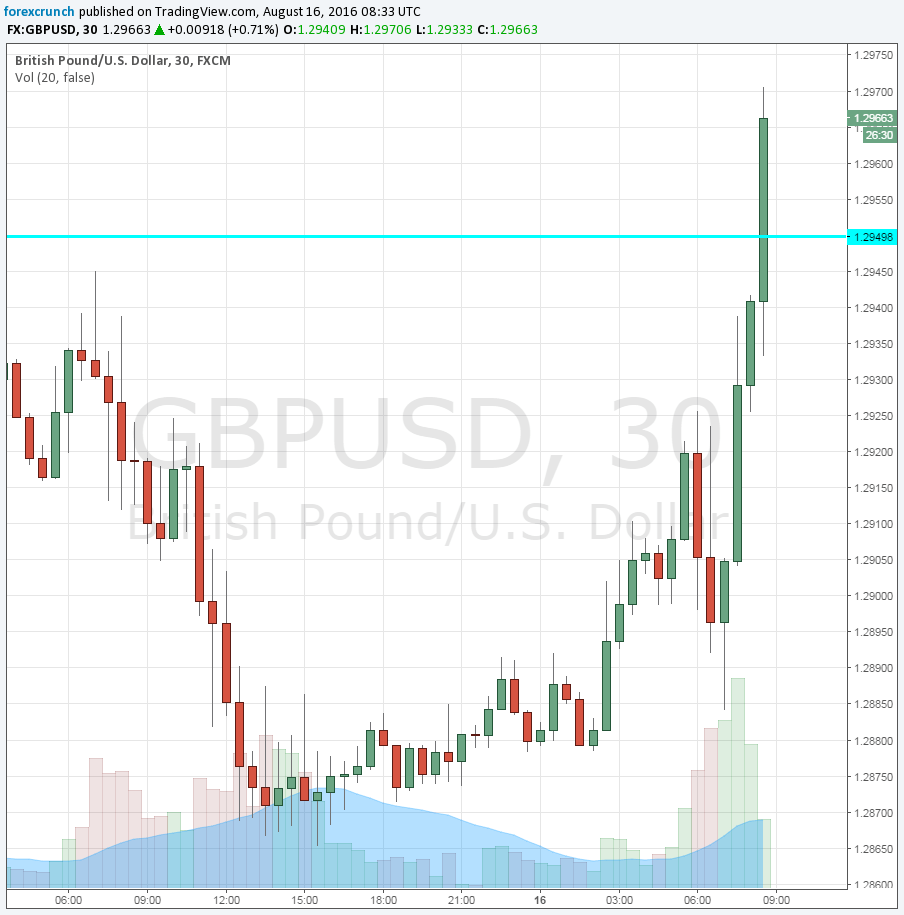 GBPUSD higher on PPI Input August 16 2016