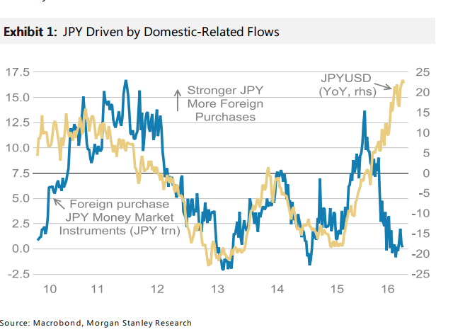 JPY moves by domestic flows