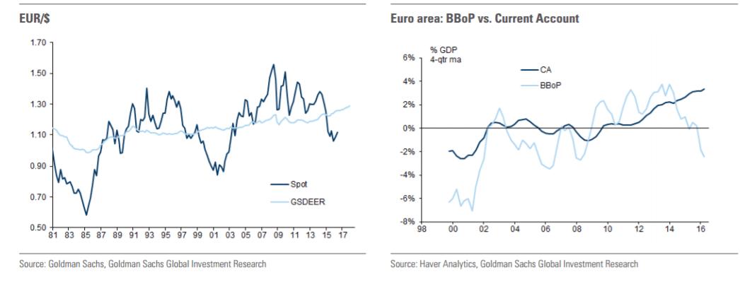 eurusd-current-account-goldman-sachs-forecast-october-2016