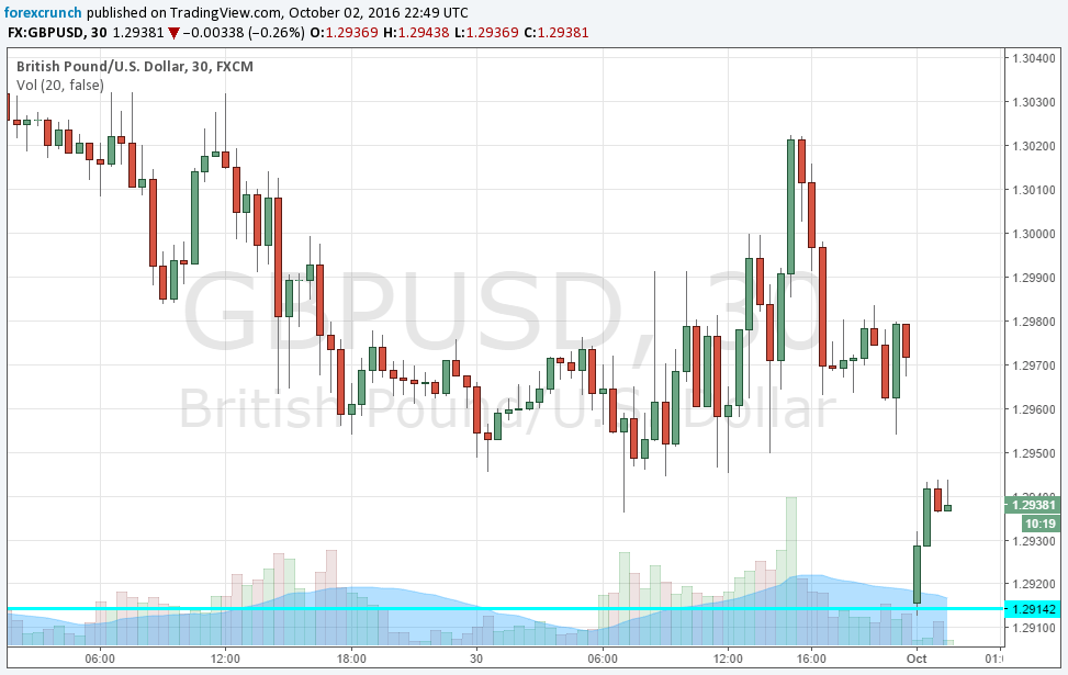 gbpusd-october-3-2016-technical-chart-brexit-date