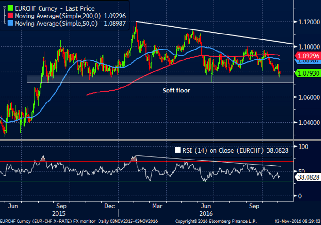 eurchf-chart-ahead-of-the-us-elections-november-2016