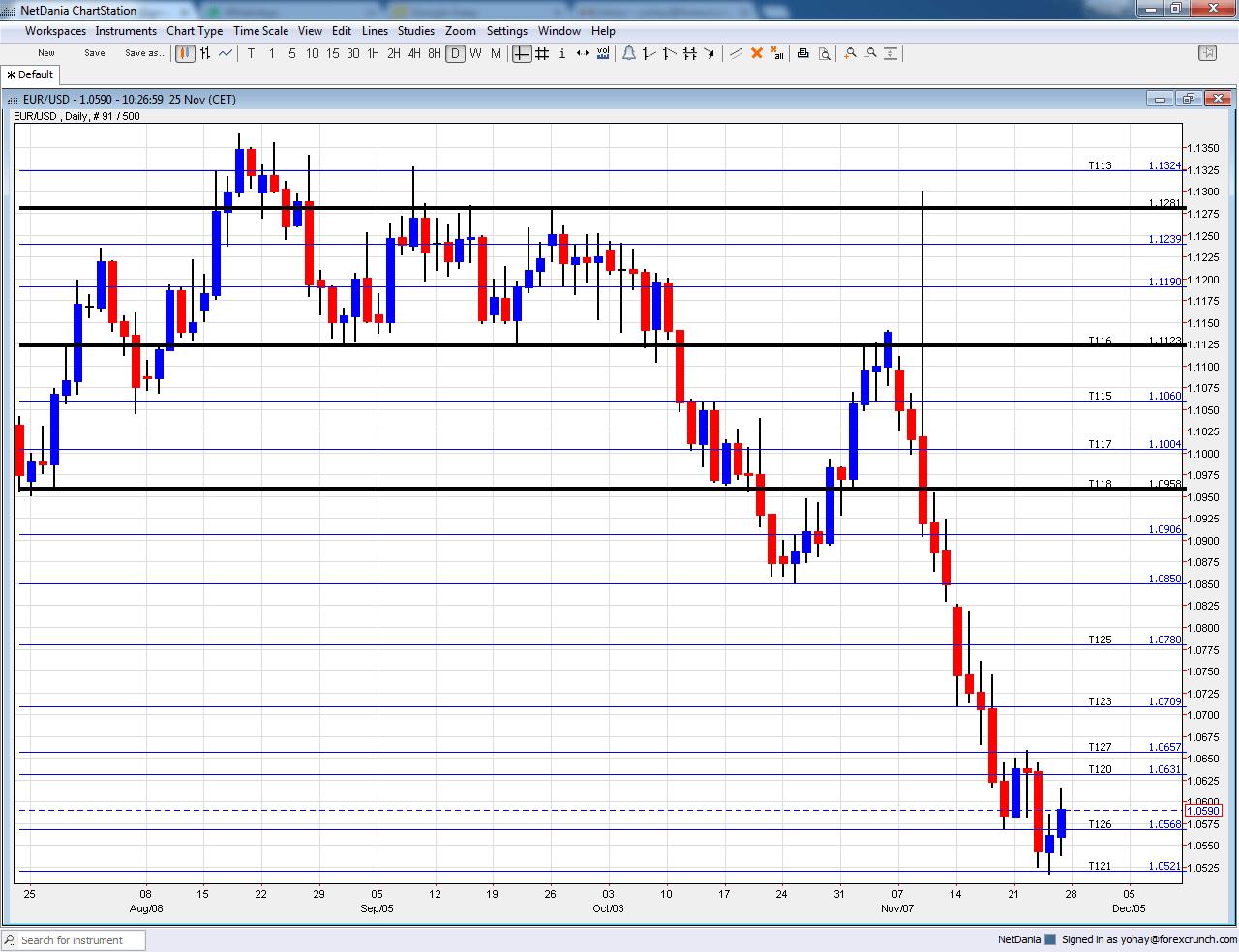 eurusd-technical-analysis-december-2016-chart