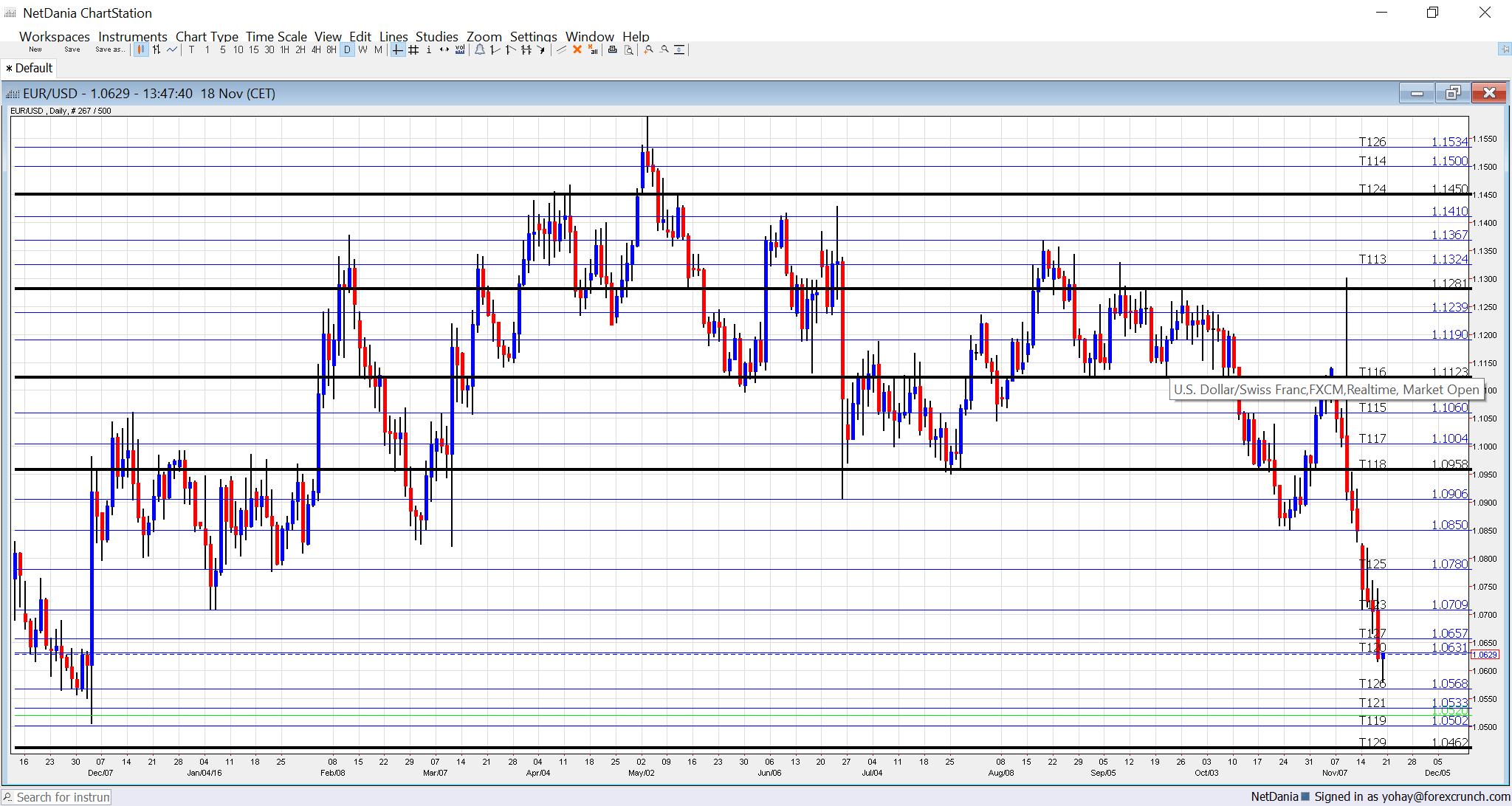 eurusd-technical-analysis-november-21-25