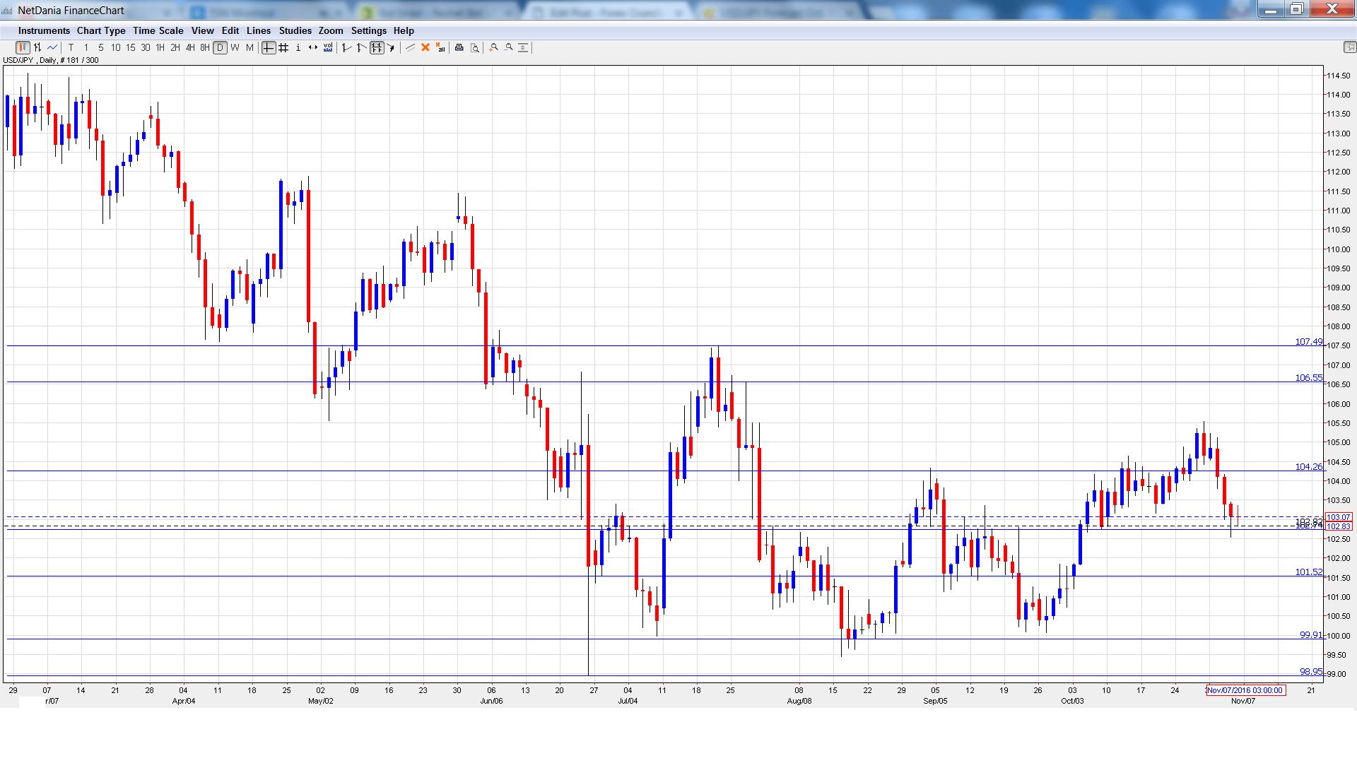 usdjpy_-daily-chart-nov7-11
