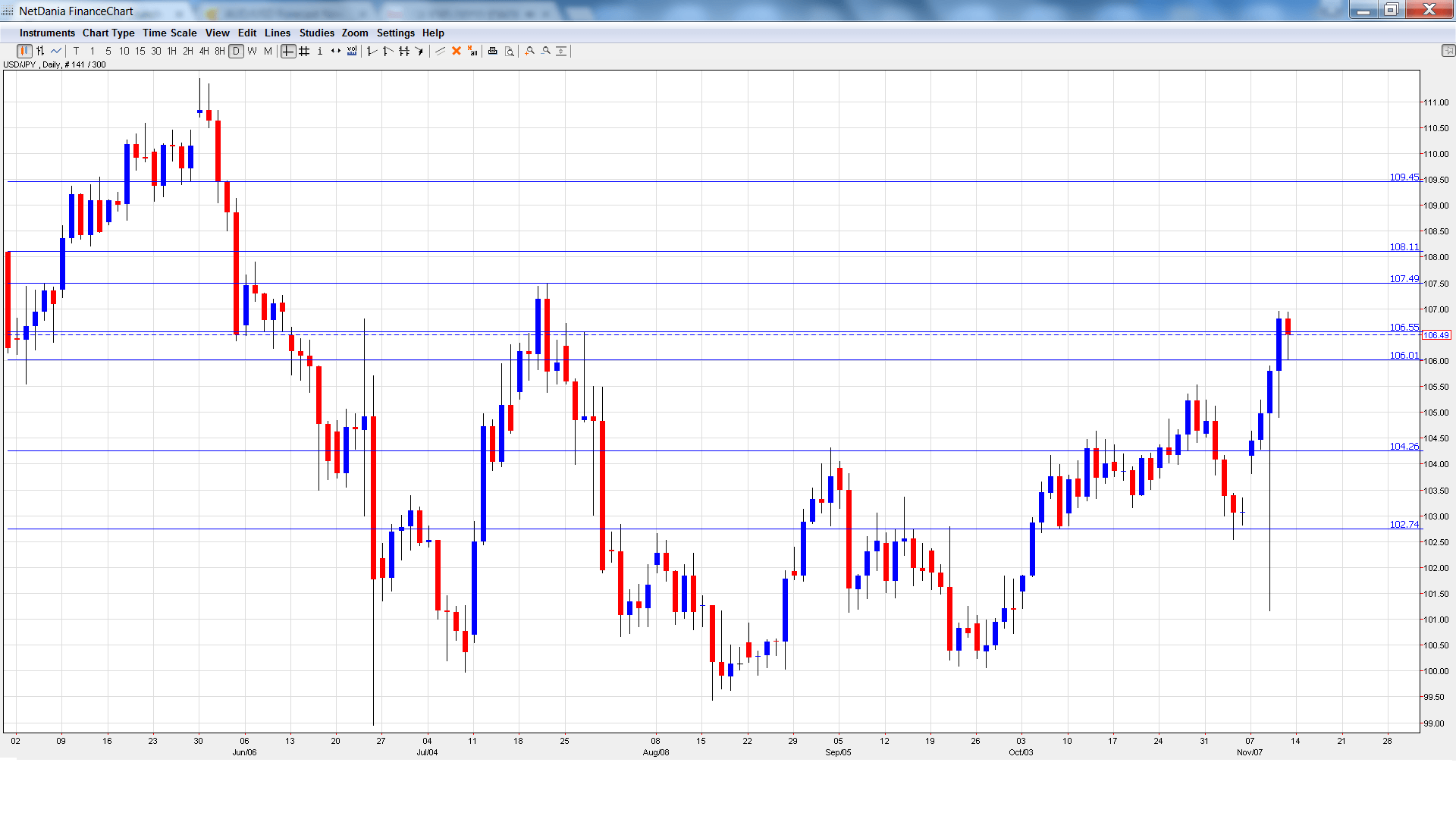 usd_jpy_-daily-chart-nov14-18