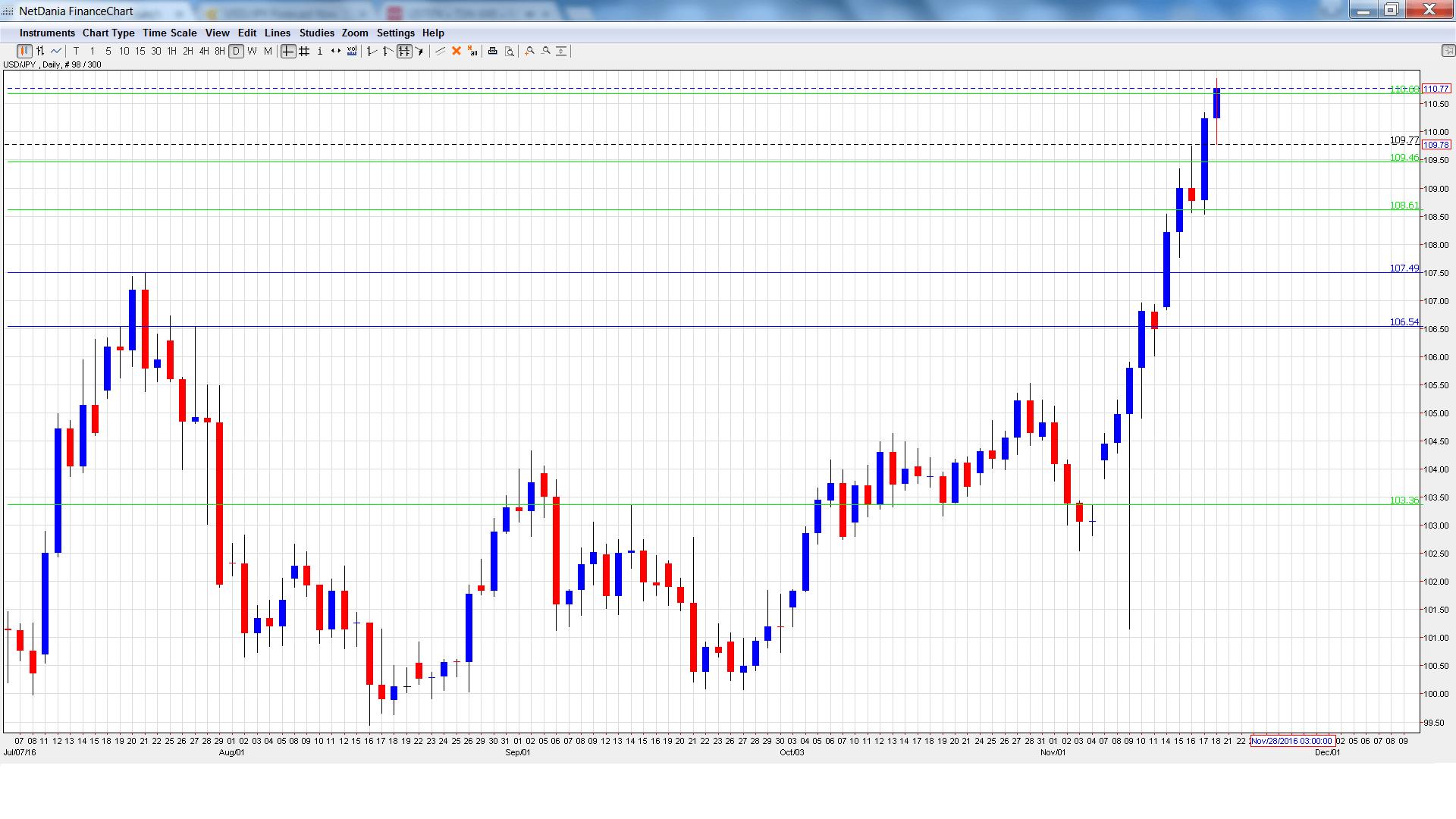 usd_jpy_-daily-chart-nov21-25