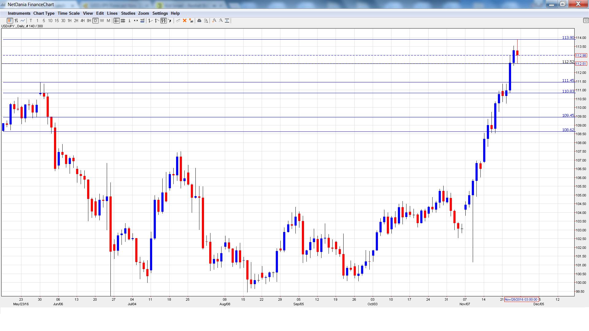 usd_jpy_-daily-chart-nov28-dec2