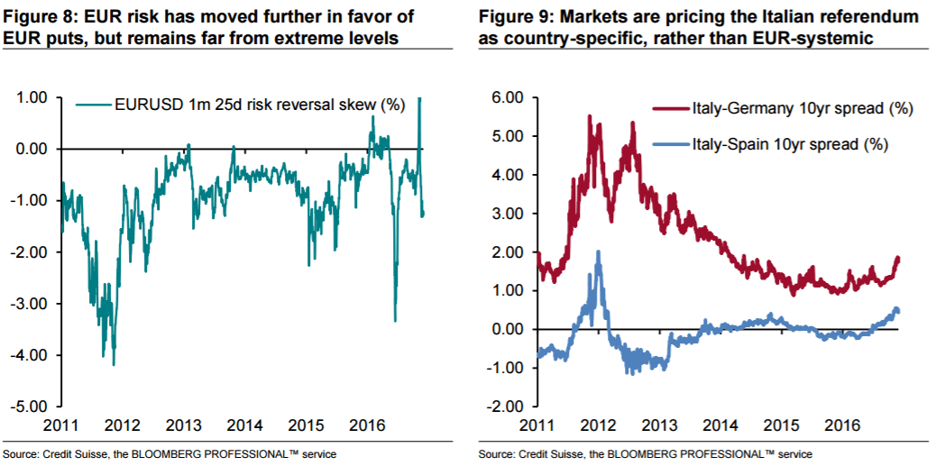 eur-has-moved-further-in-favor-of-puts-far-from-extremes