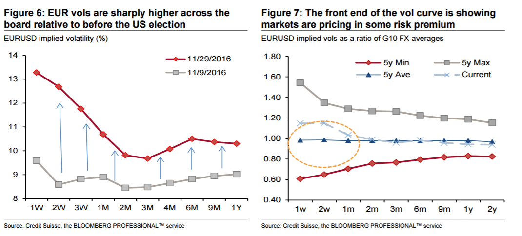 eur-vols-are-sharply-higher-across-the-board