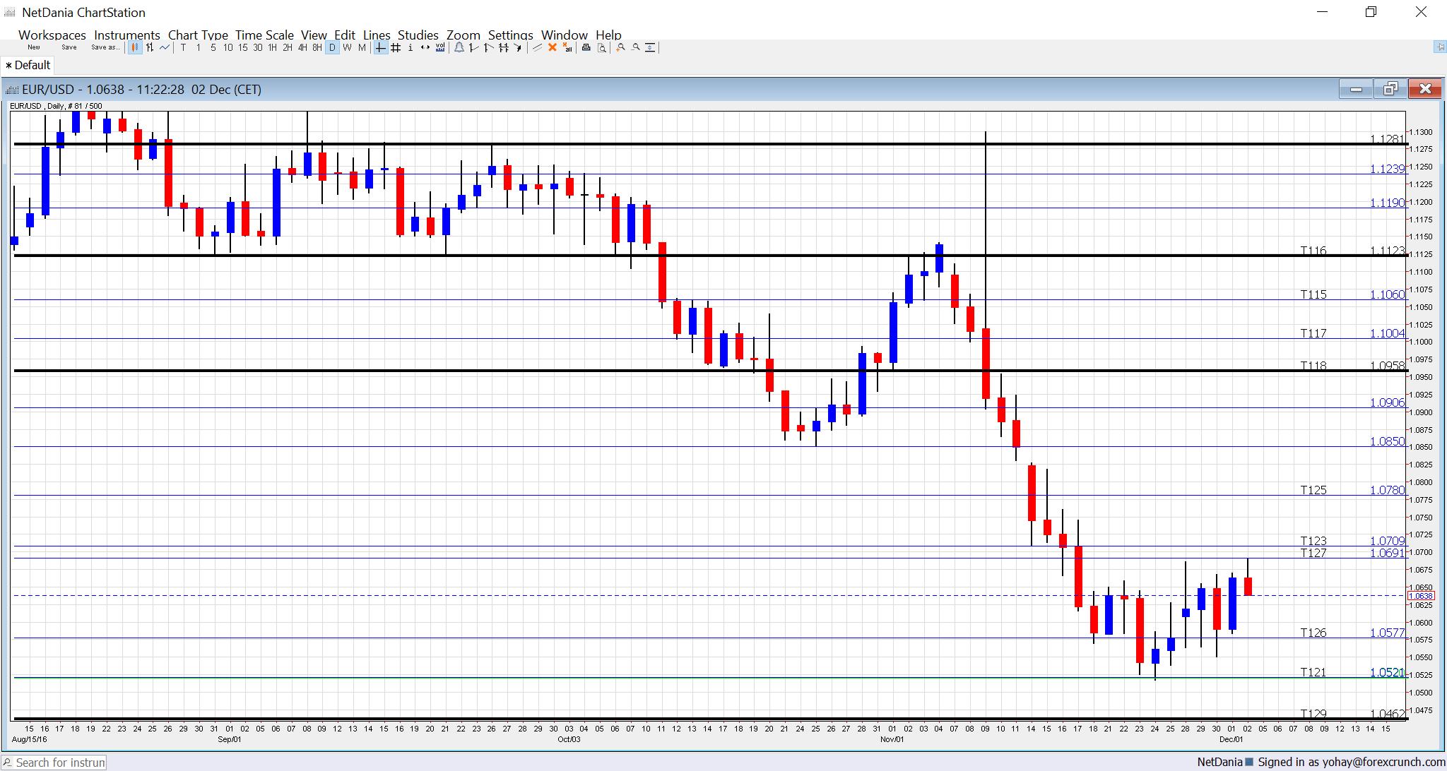 eurusd-december-2016-technical-analysis-chart