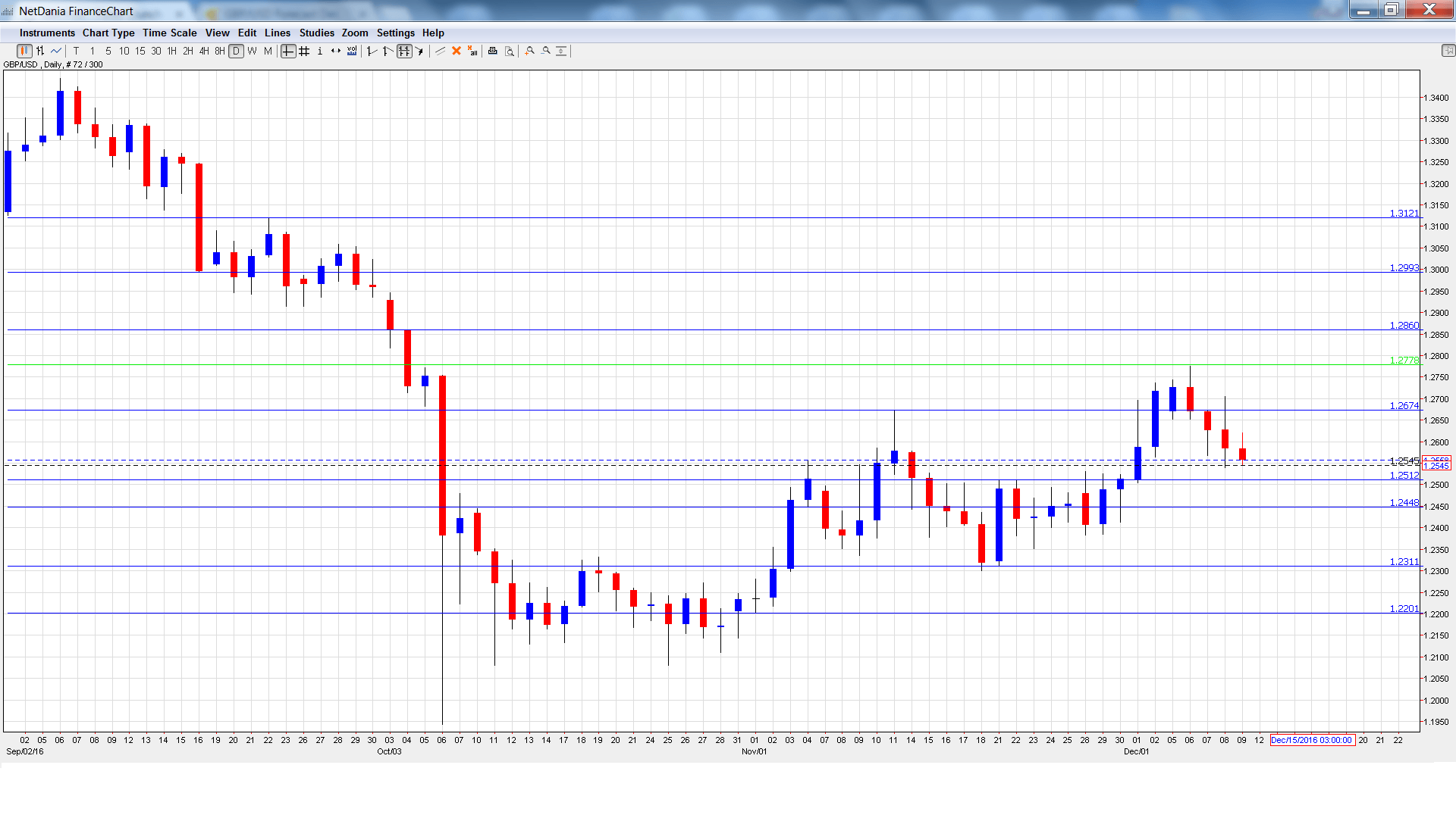 gbp_usd_-daily-chart-dec12-16