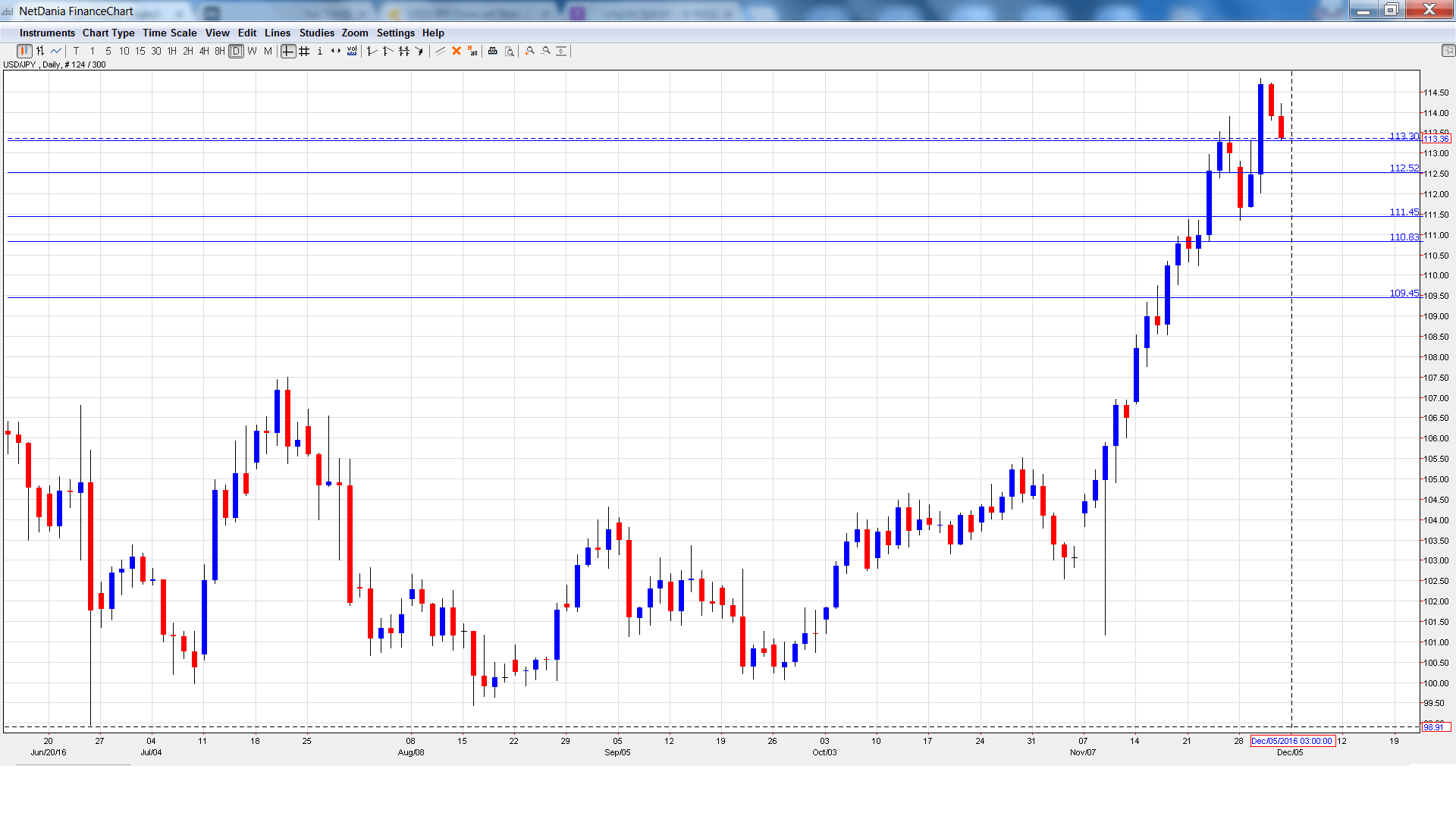 usd_jpy_-daily-chart-dec5-9