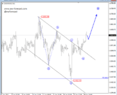 Elliott Wave Intraday Analysis: German Dax and NZDUSD