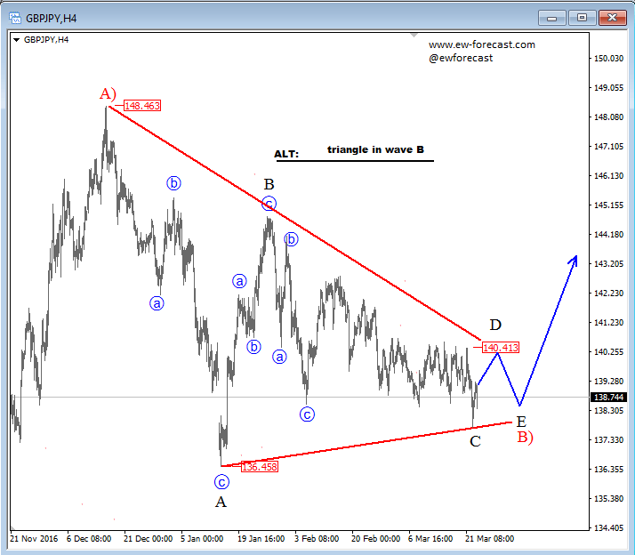 Elliott Wave Analysis: GBPJPY Trading In A Complex
