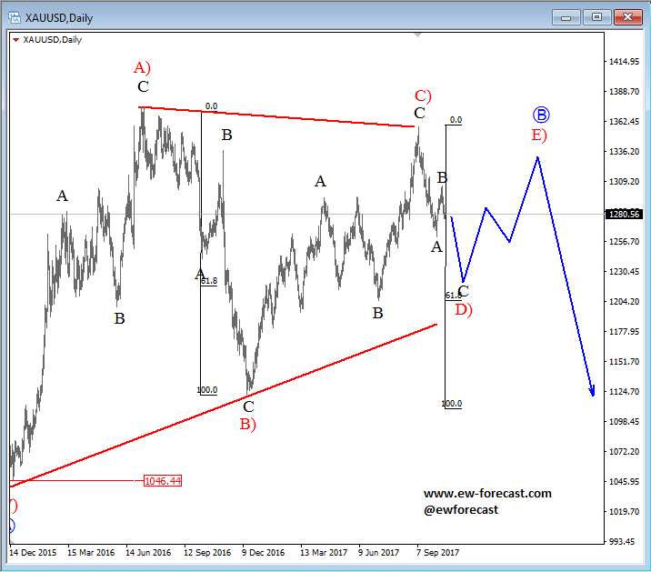 Elliott Wave Video Analysis: Gold Trapped In a Triangle
