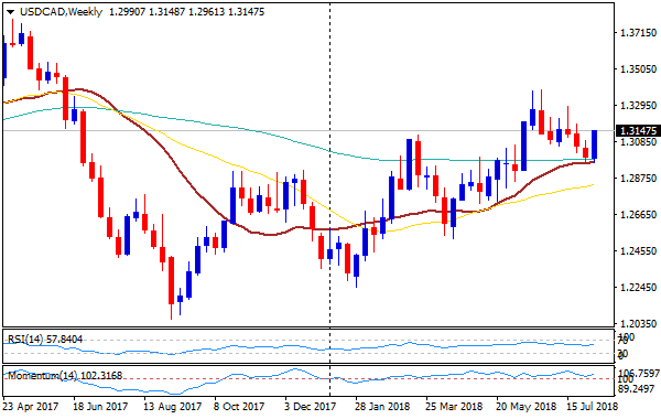 The Bullish Bias Is Likely To Remain Strong As Long Pair Holds On Top Of 1 3050 60 Usd Cad