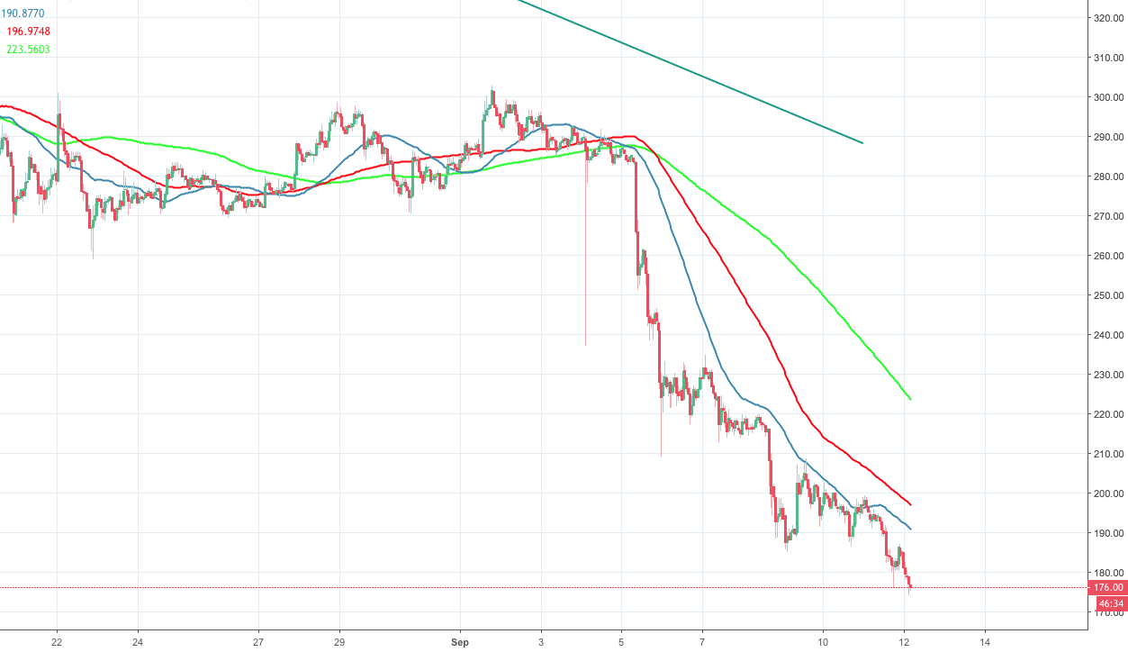 1 eth to usd