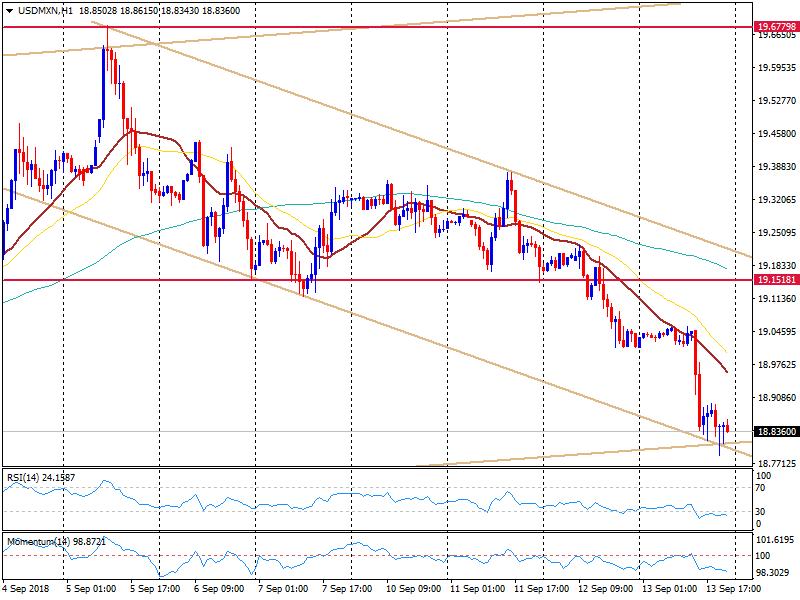 USD/MXN
