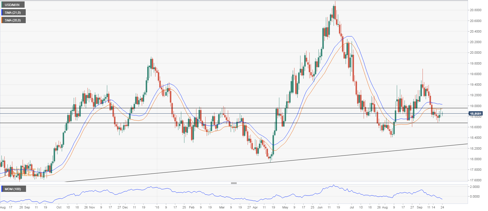 USD MXN Technical Analysis Consolidation Continues Near 1880