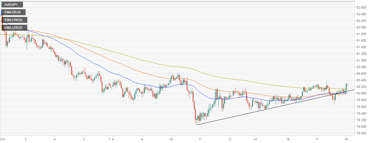 AUD JPY Technical Analysis Breaks Above 200 Hour EMA As Aussie Jobless Rate Falls To 5