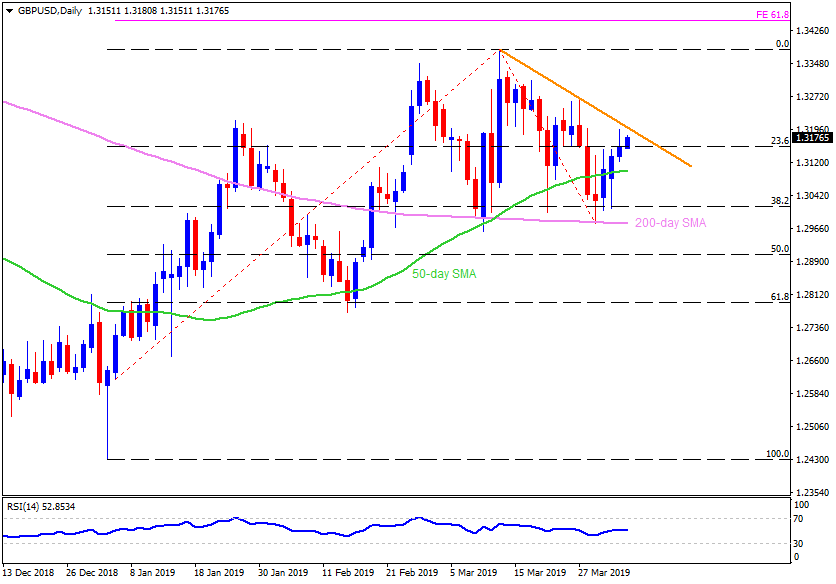 8d28ee213e6ab GBP/USD Technical Analysis: Bulls need to clear 1.3200/3210 resistance to  target 1.3270
