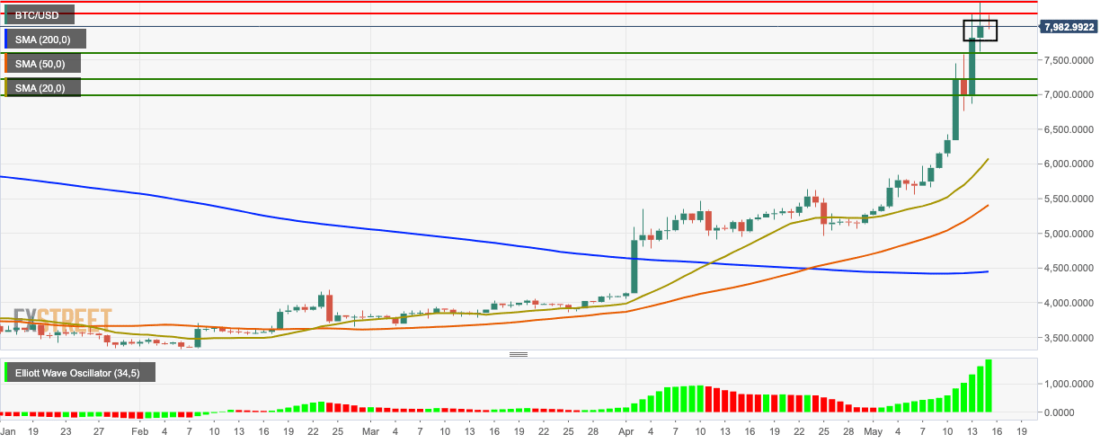 Bitcoin Technical Analysis: BTC/USD consolidates around