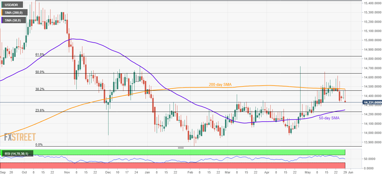 USD/IDR technical analysis: Another U-turn from 200-day SMA